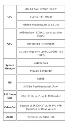 PS 5 specifications