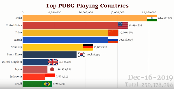 Top 10 countries with the highest PUBG Mobile users as of Dec 2019