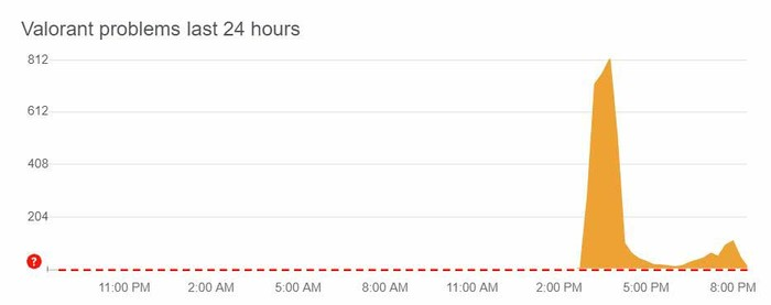 valorant is having problems in connecting. valorant server outage.
