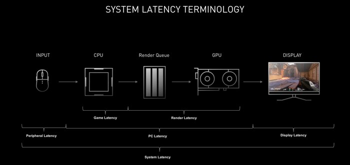 nvidia reflex end to end system latency terminology