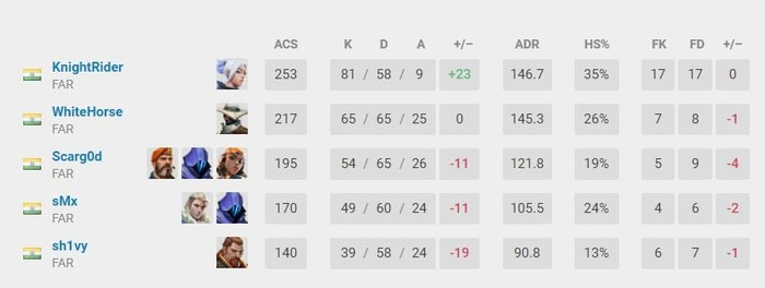 GodLike Roster's performance in TEC Challenger Series 3